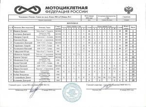 ЛЧР-2014 финал2.jpg